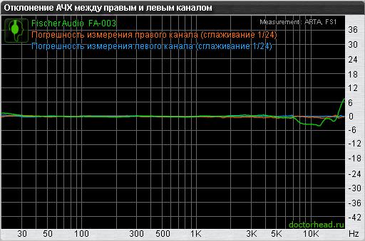 Отклонение АЧХ между каналами Fischer Audio FA-003