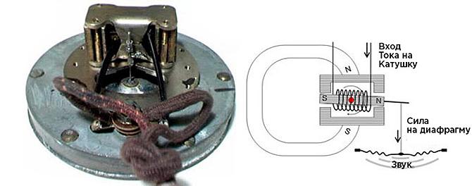 Драйверы с уравновешенным якорем производятся еще с 1920-х годов