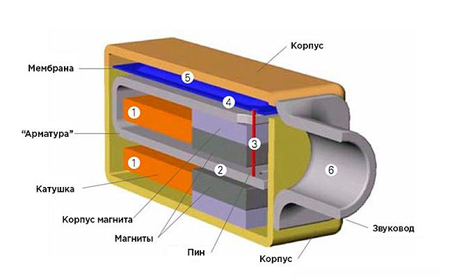 Приемники с уравновешенным якорем в современных внутриканальных наушниках