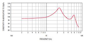 Типичная АЧХ приемника с уравновешенным якорем
